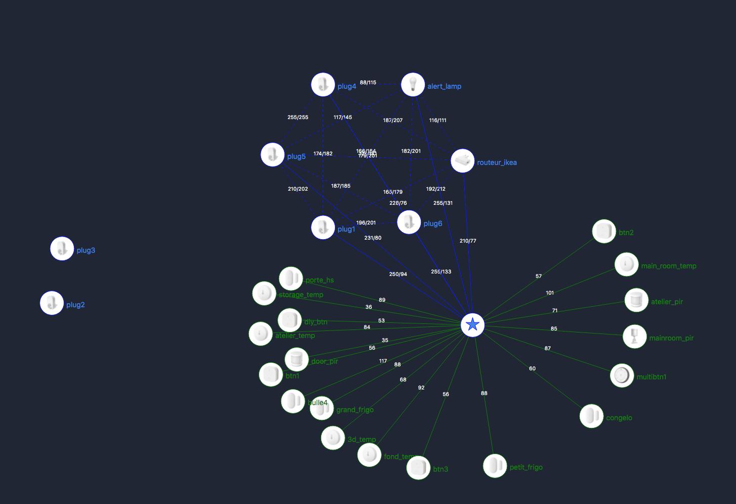 Map des connexions Zigbee